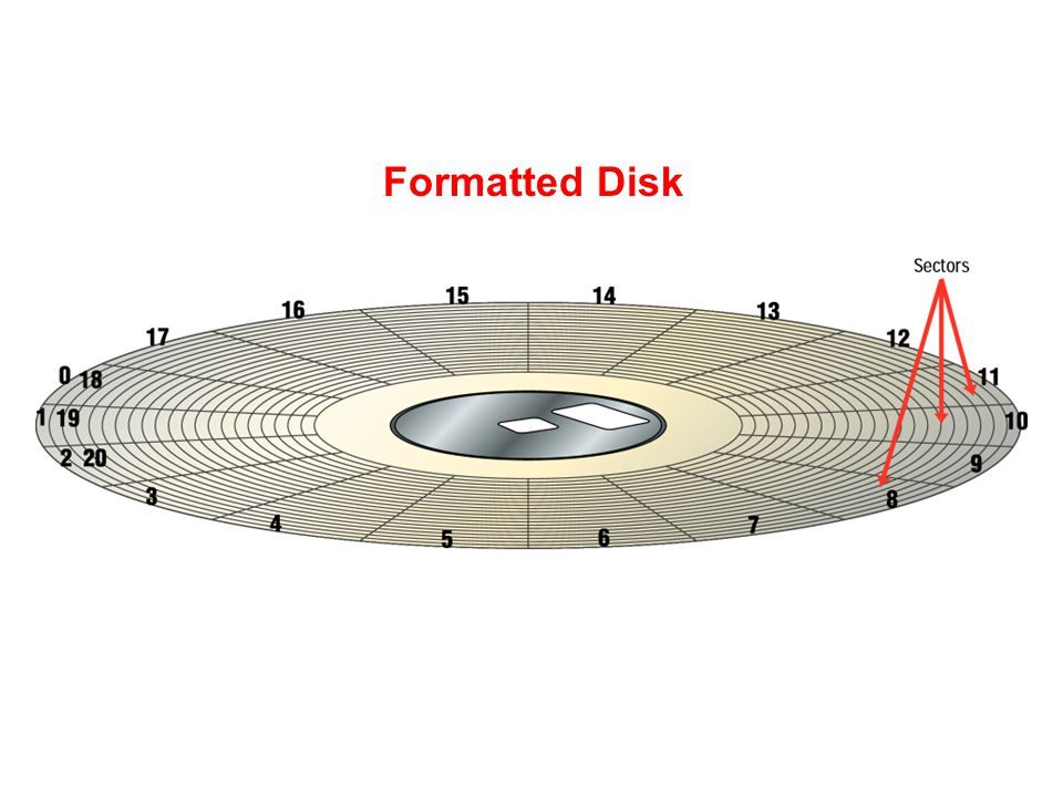 Formatted Disk