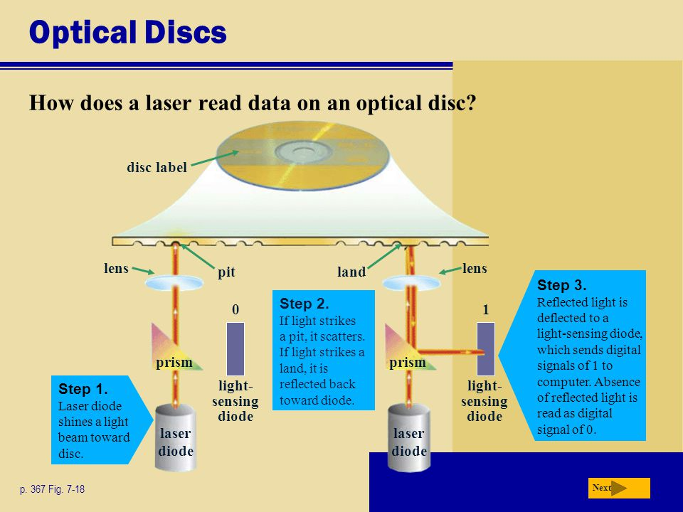 Optical Discs How does a laser read data on an optical disc