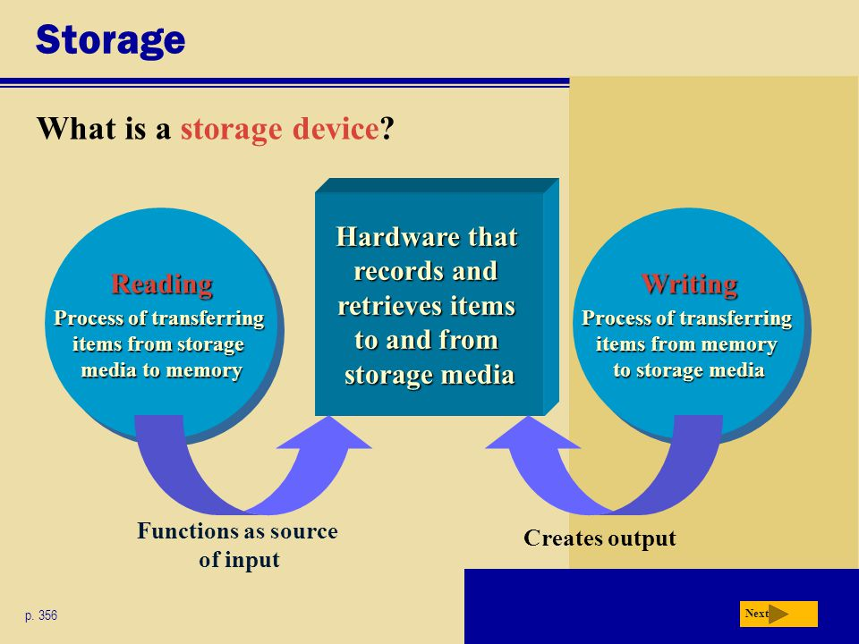 Storage What is a storage device