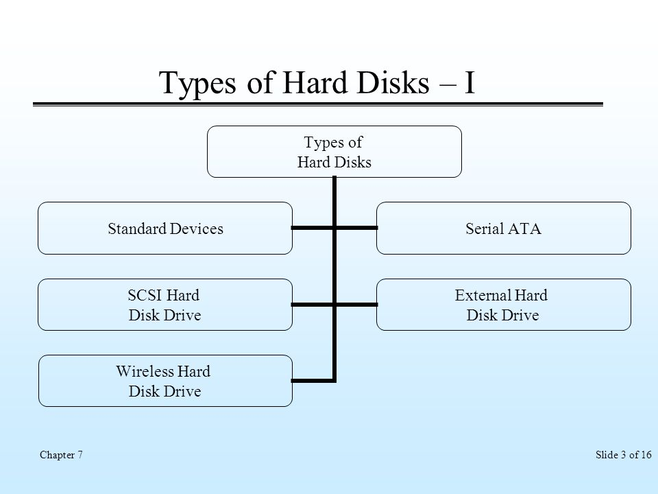 Types of Hard Disks – I