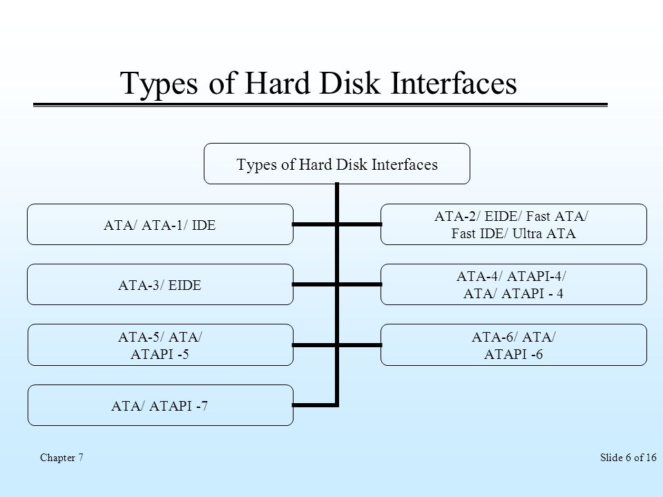 Types of Hard Disk Interfaces