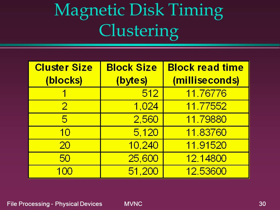 Magnetic Disk Timing Clustering