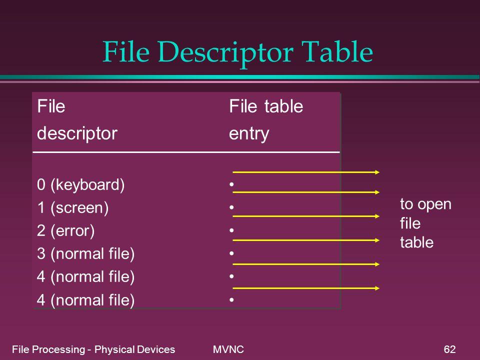 File Descriptor Table File File table descriptor entry 0 (keyboard) •