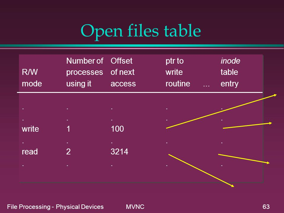 Open files table Number of Offset ptr to inode