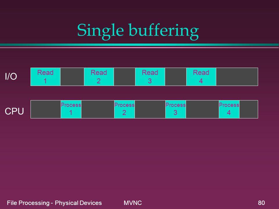 Single buffering I/O CPU Read 1 Read 2 Read 3 Read 4 1 2 3 4 Process