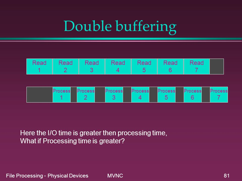 Double buffering Here the I/O time is greater then processing time,