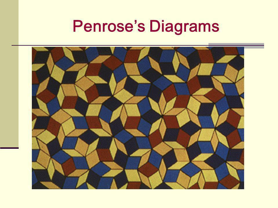 Penrose's Diagrams