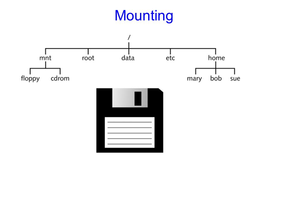 Mounting Figure 6-1: The directory structure prior to mounting