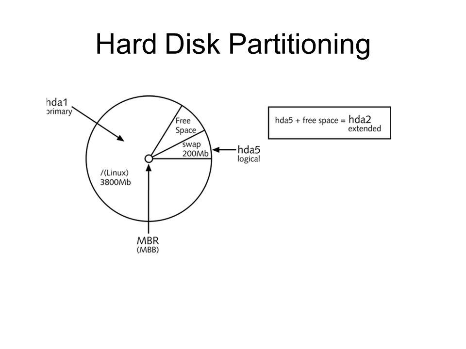 Hard Disk Partitioning