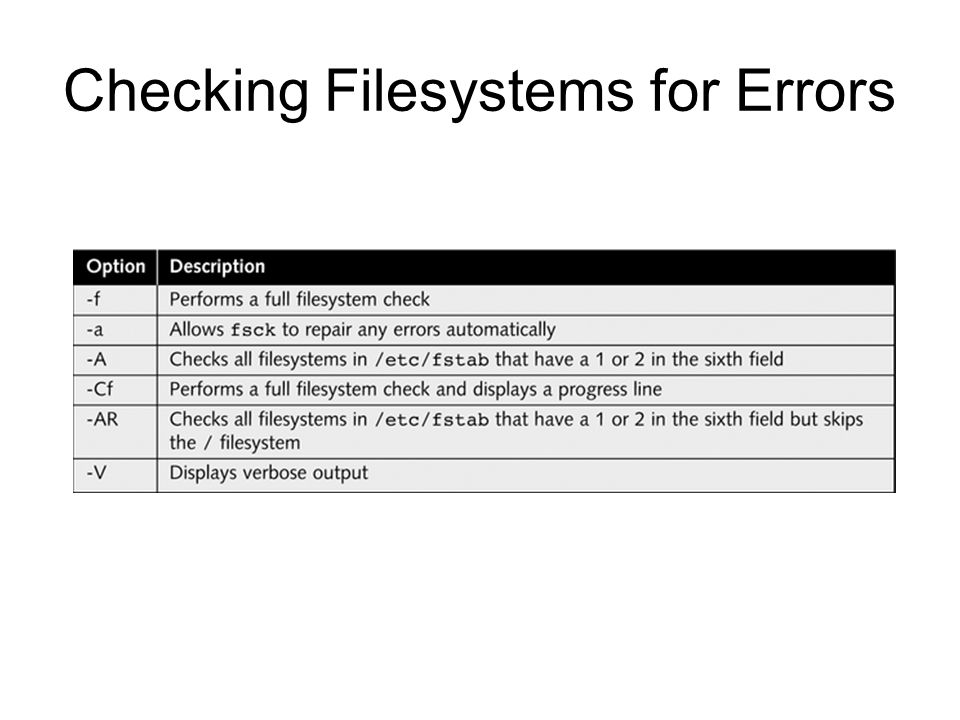 Checking Filesystems for Errors