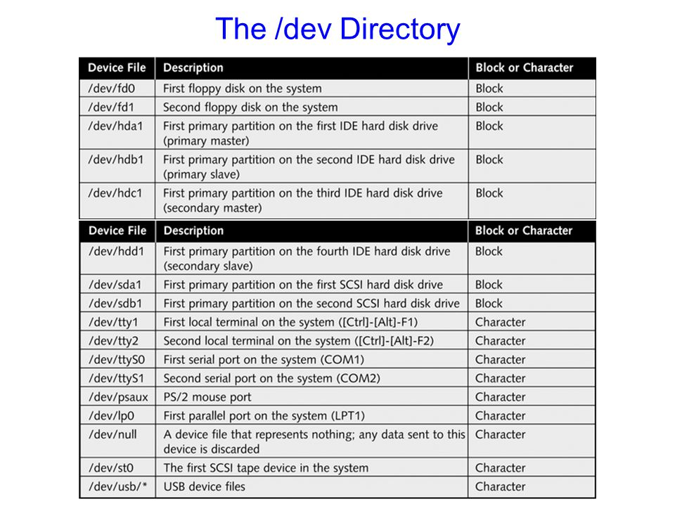 The /dev Directory Table 6-1 (continued): Common device files