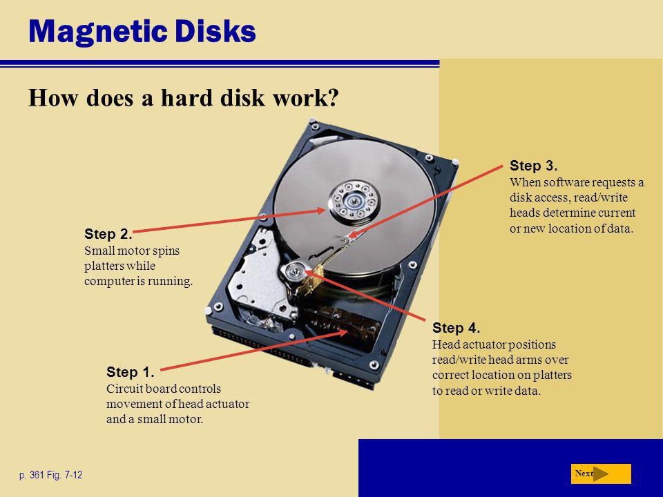 Magnetic Disks How does a hard disk work