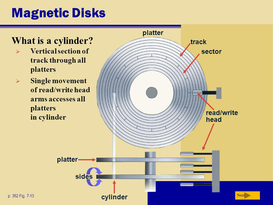 Magnetic Disks What is a cylinder