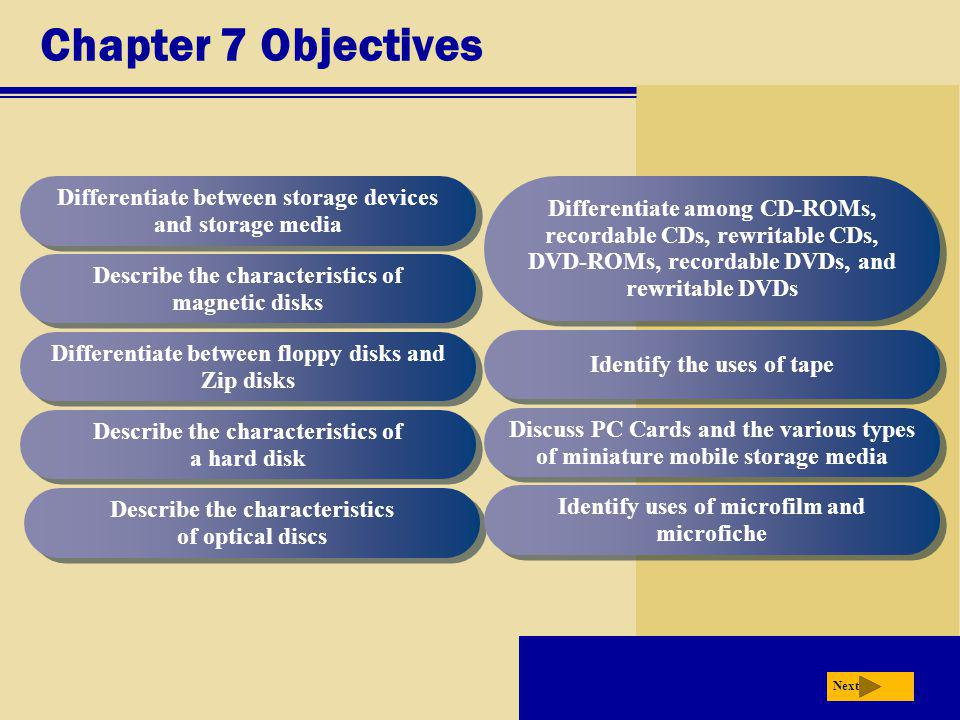 Chapter 7 Objectives Differentiate between storage devices and storage media.