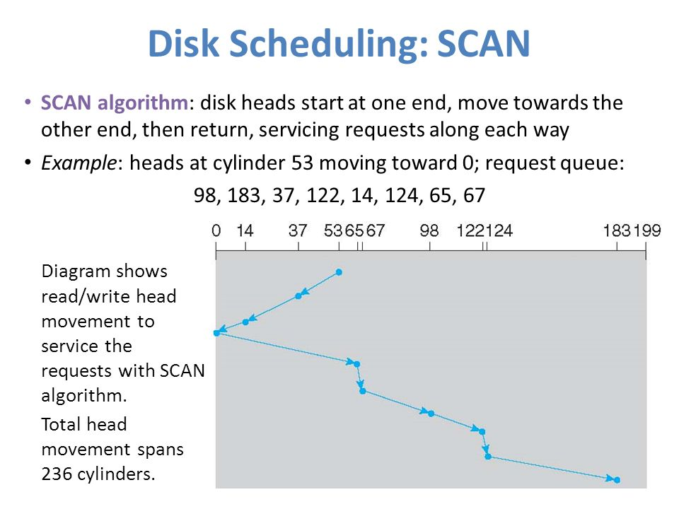 Disk Scheduling: SCAN SCAN algorithm: disk heads start at one end, move towards the other end, then return, servicing requests along each way.
