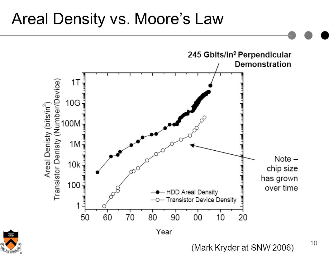 Areal Density vs. Moore's Law