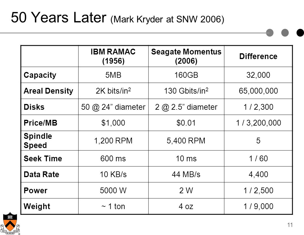 50 Years Later (Mark Kryder at SNW 2006)