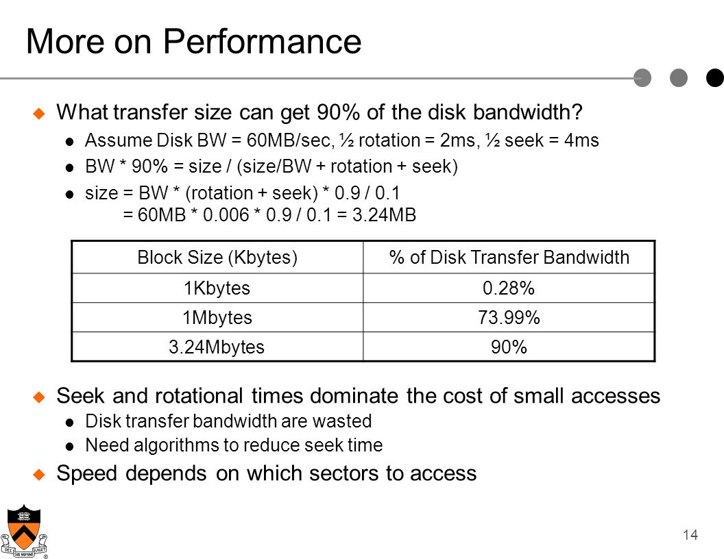 % of Disk Transfer Bandwidth