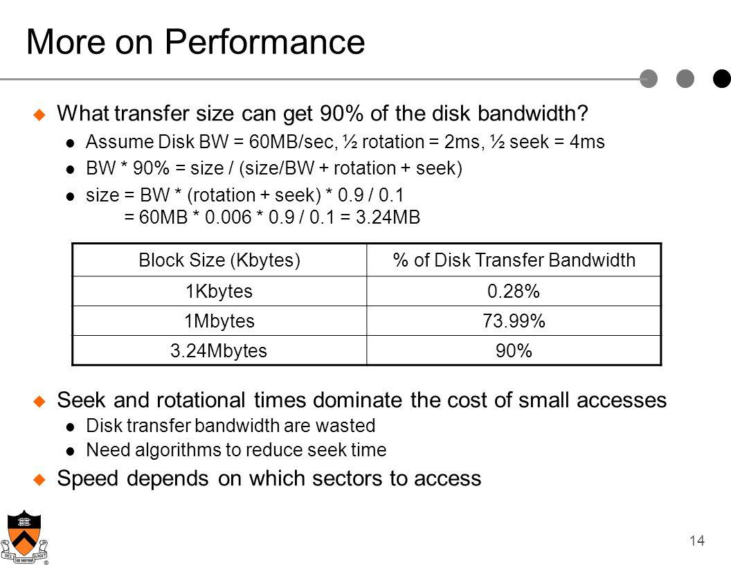 % of Disk Transfer Bandwidth