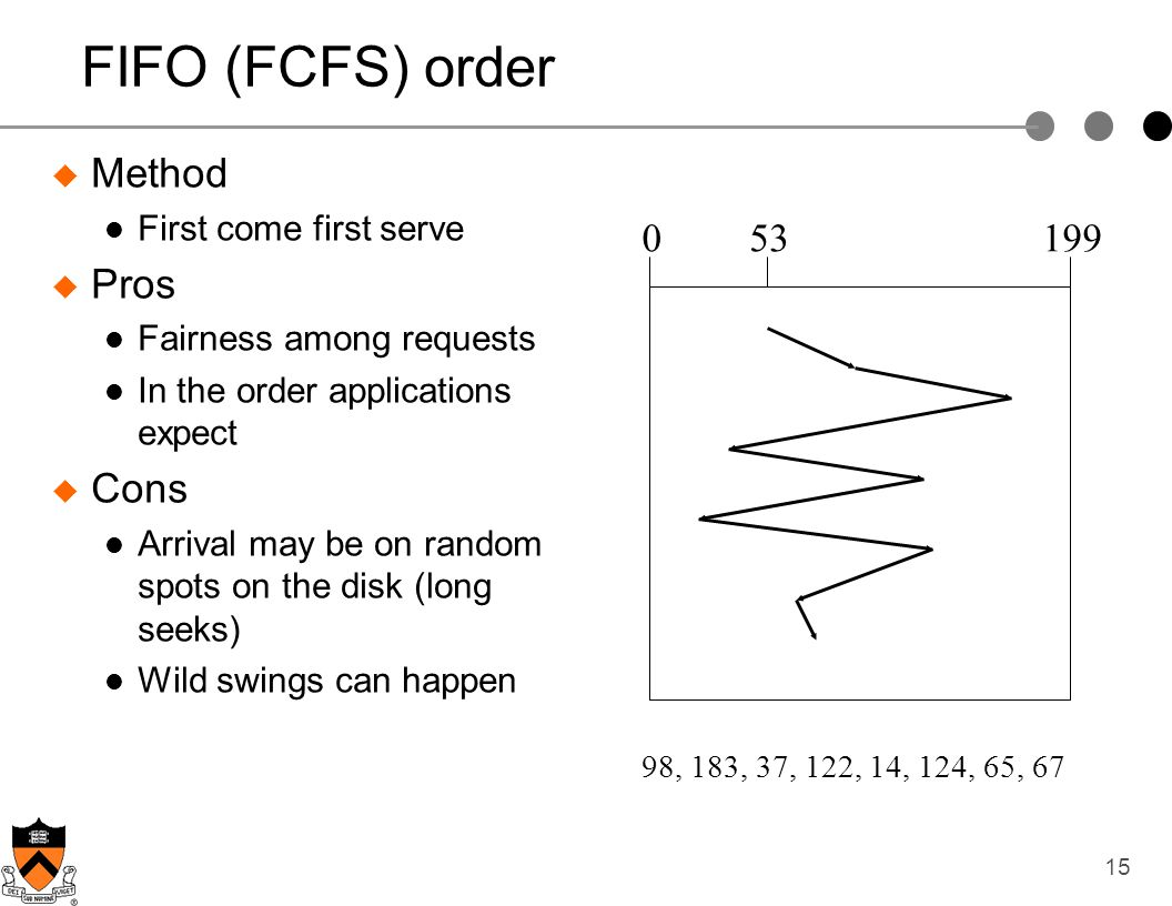 FIFO (FCFS) order Method Pros Cons 53 199 First come first serve