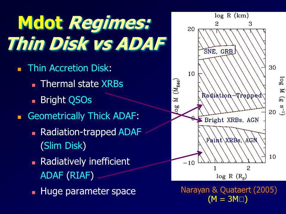 Mdot Regimes: Thin Disk vs ADAF