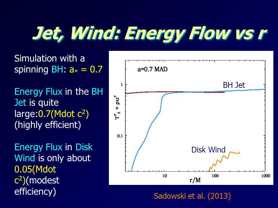 Jet, Wind: Energy Flow vs r