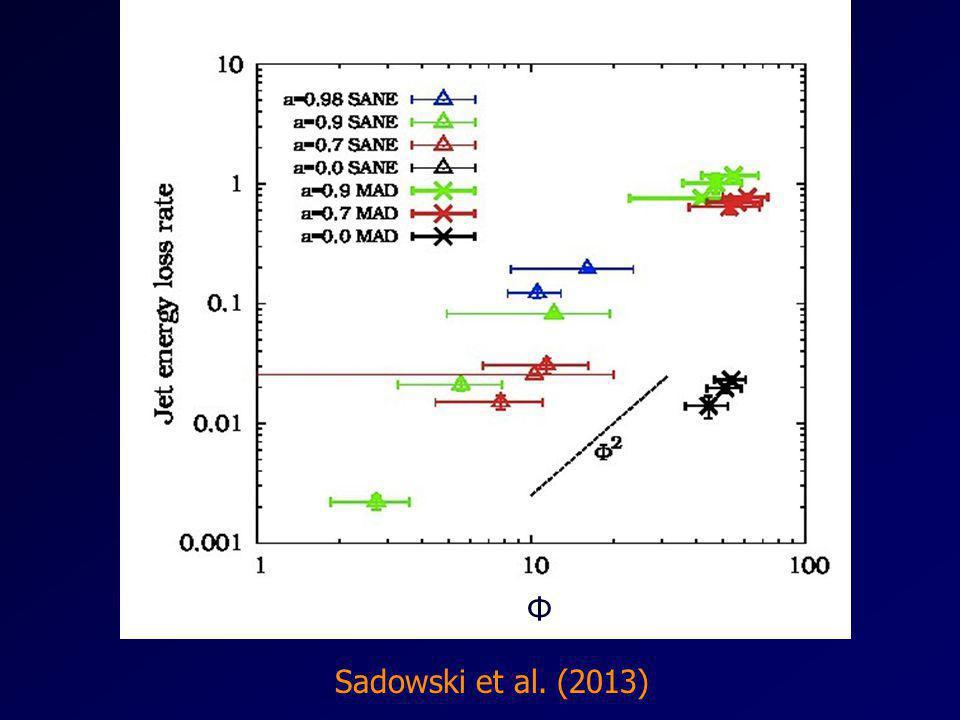 Φ Sadowski et al. (2013)