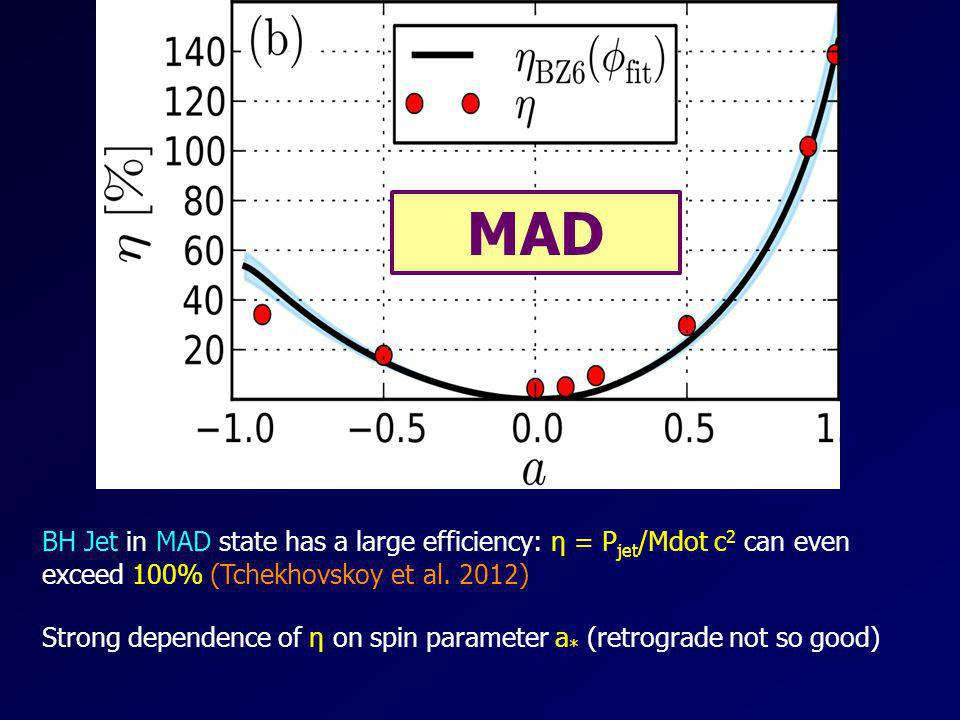 MAD BH Jet in MAD state has a large efficiency: η = Pjet/Mdot c2 can even exceed 100% (Tchekhovskoy et al. 2012)