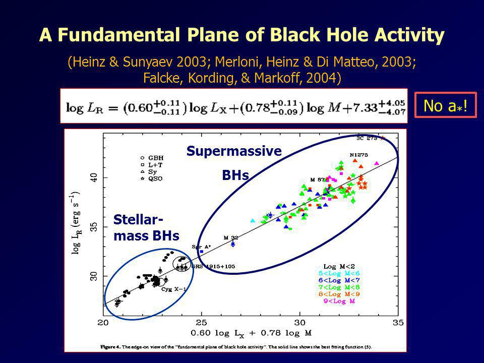 A Fundamental Plane of Black Hole Activity