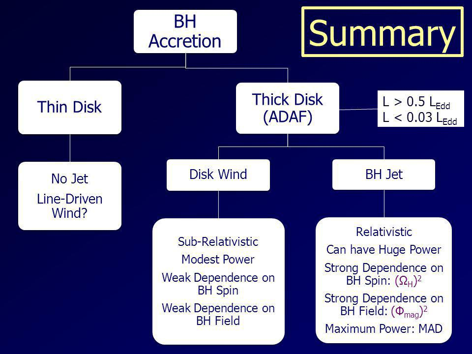 Summary BH Accretion Thick Disk (ADAF) Thin Disk BH Jet Disk Wind
