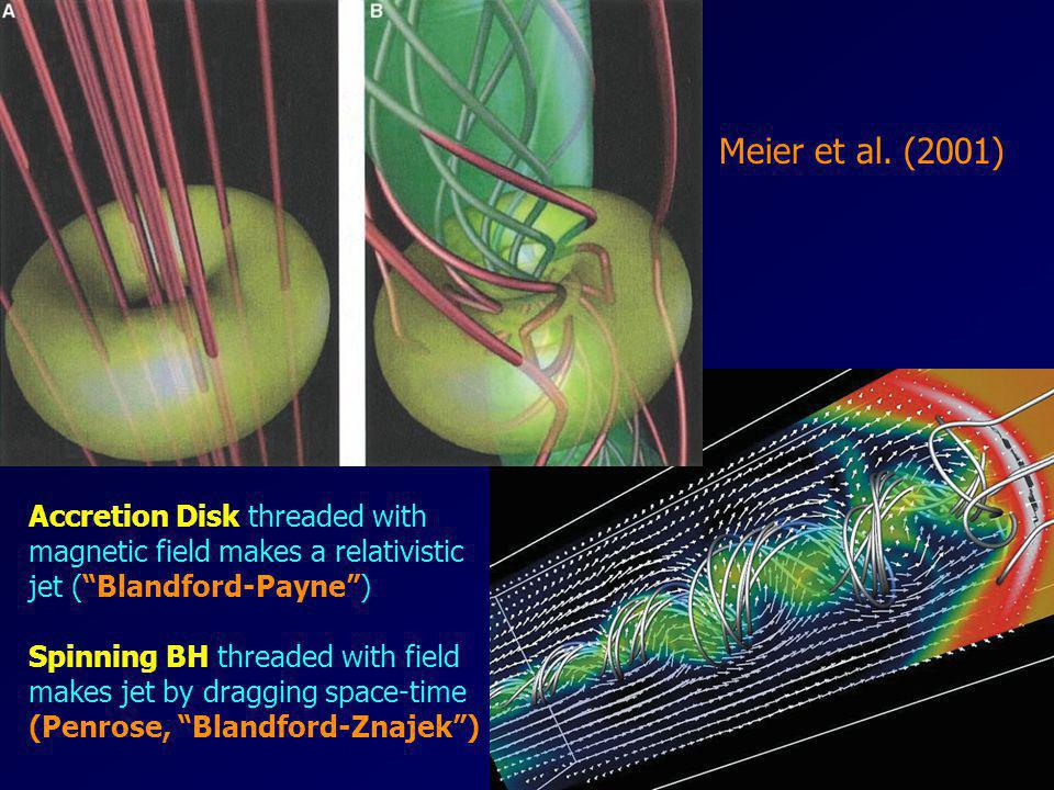 Meier et al. (2001) Accretion Disk threaded with magnetic field makes a relativistic jet ( Blandford-Payne )