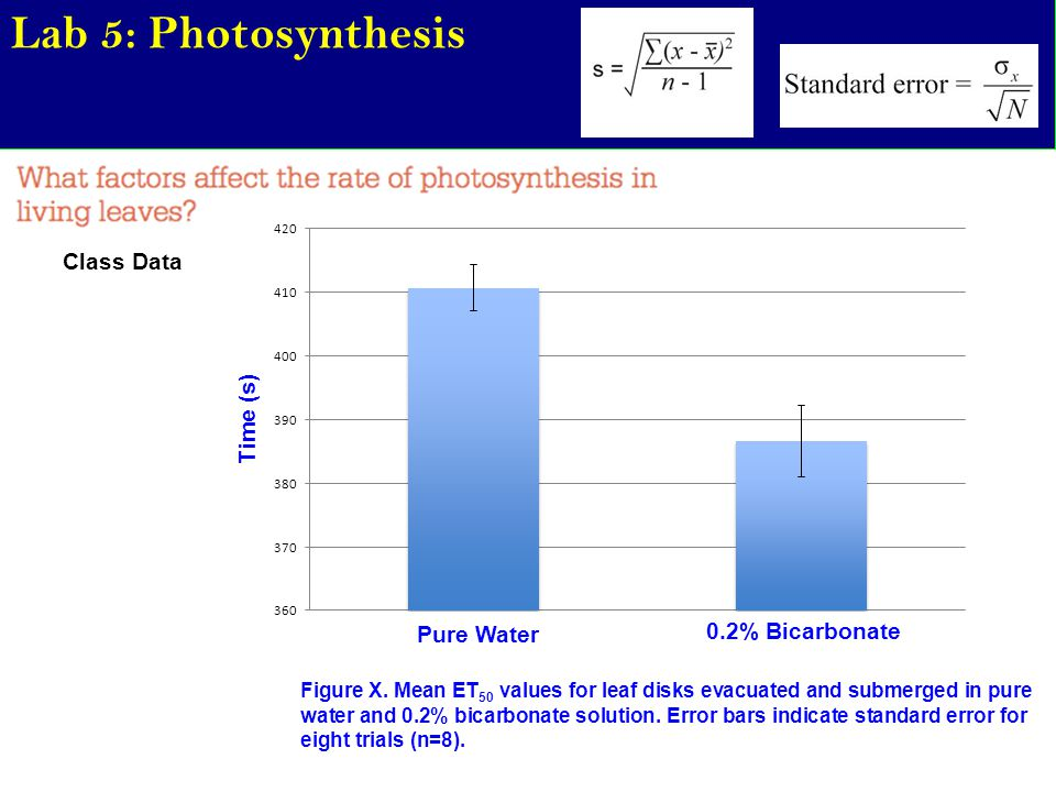 Lab 5: Photosynthesis Class Data Time (s) 0.2% Bicarbonate Pure Water