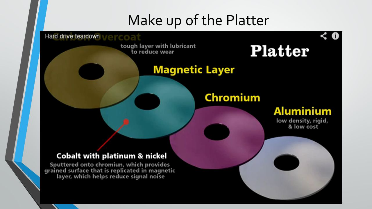 Make up of the Platter