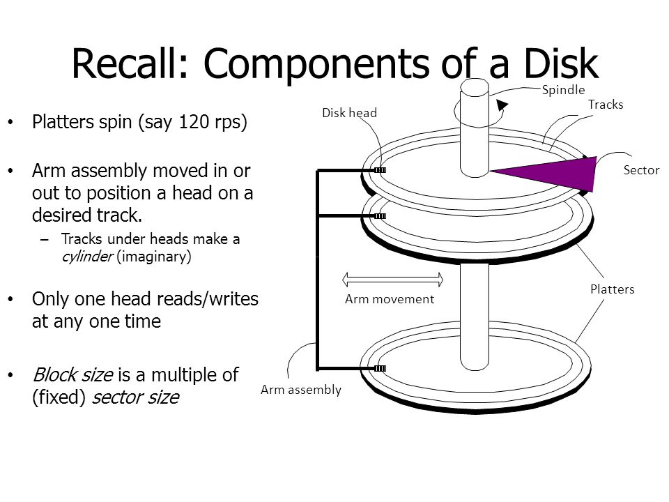 Recall: Components of a Disk
