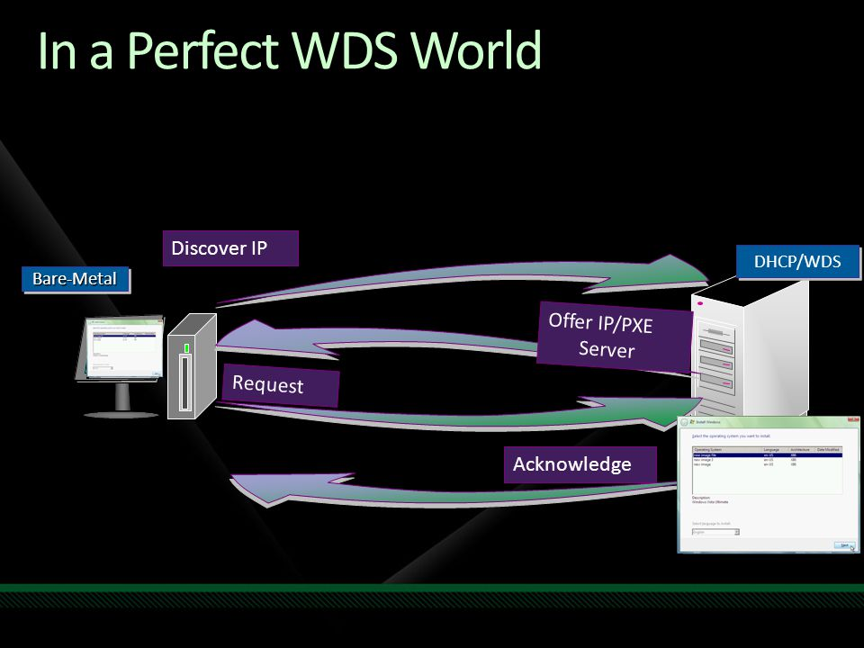 In a Perfect WDS World Discover IP Offer IP/PXE Server Request