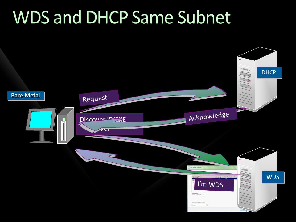 WDS and DHCP Same Subnet