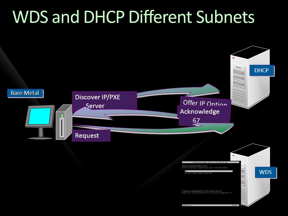 WDS and DHCP Different Subnets