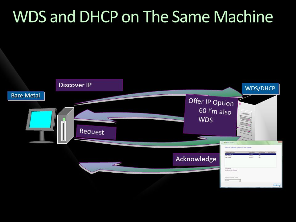 WDS and DHCP on The Same Machine