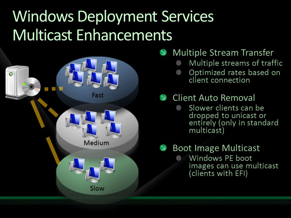 Windows Deployment Services Multicast Enhancements