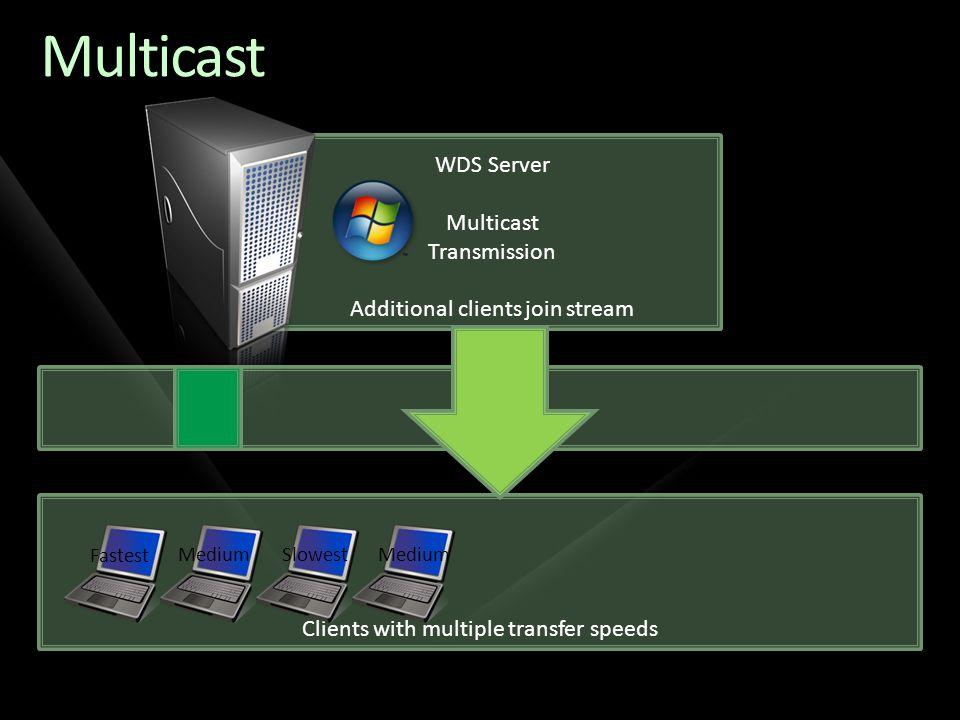 Multicast WDS Server Multicast Transmission
