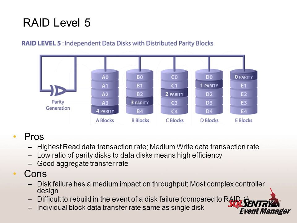 RAID Level 1 Pros. One Write or two Reads possible per mirrored pair. 100% redundancy of data.