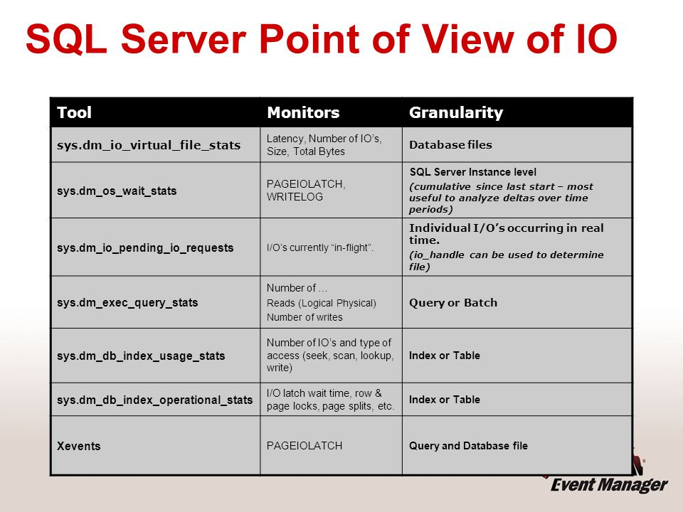 SQL Server Point of View of IO
