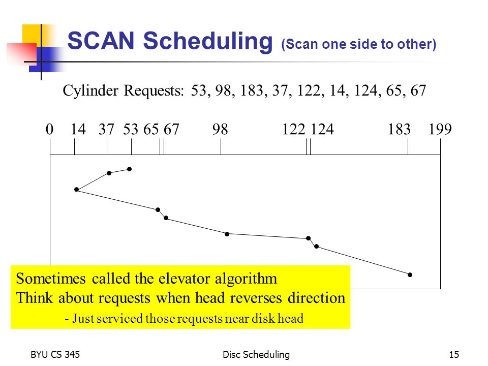 SCAN Scheduling (Scan one side to other)