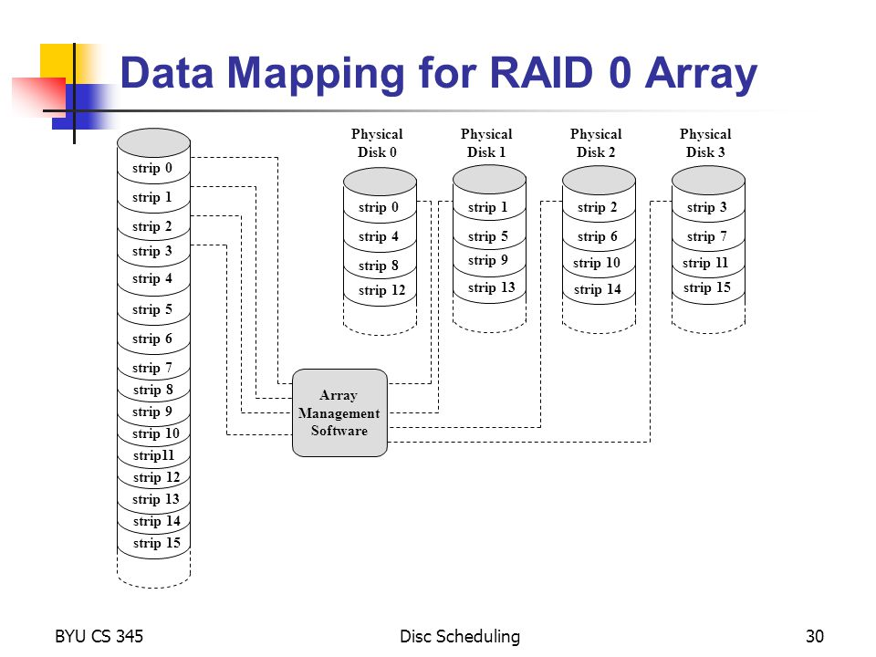 Data Mapping for RAID 0 Array