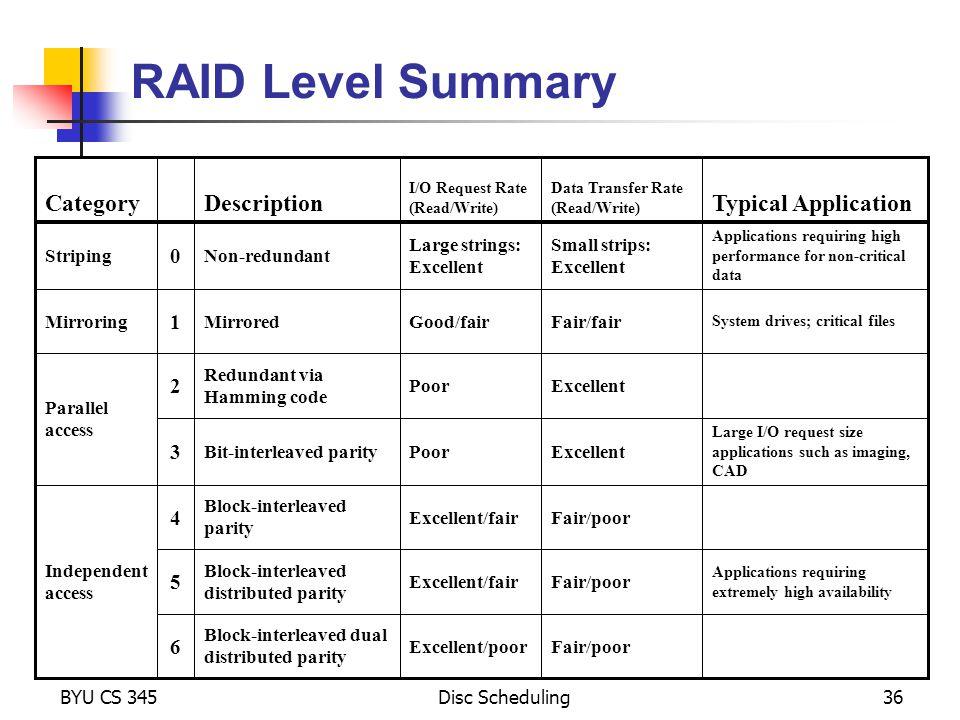 RAID Level Summary Category Description Typical Application 1 2 3 4 5