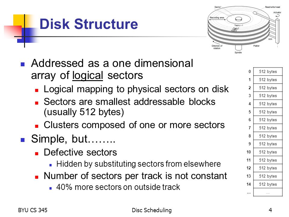 Disk Structure Addressed as a one dimensional array of logical sectors