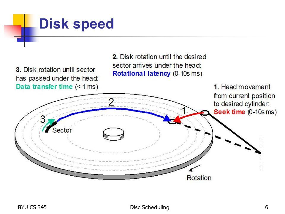 Disk speed BYU CS 345 Disc Scheduling Alex Milenkovich