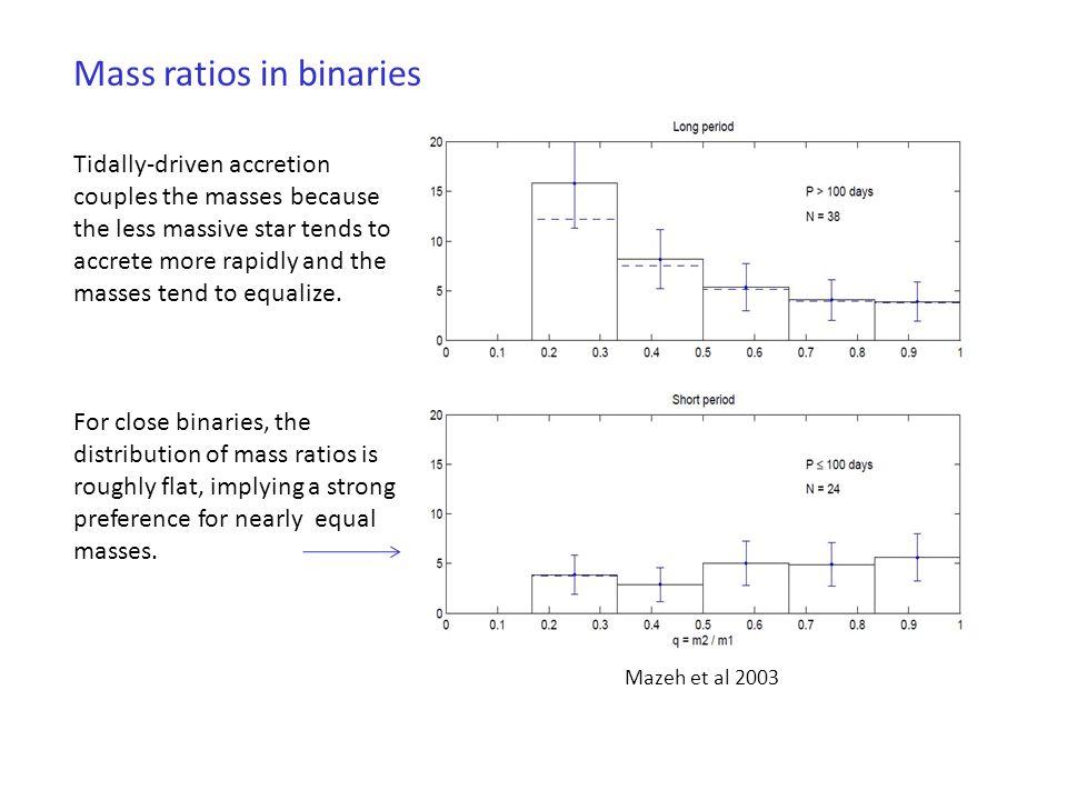 Mass ratios in binaries