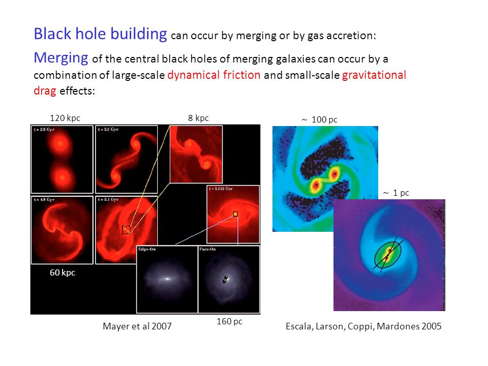 Black hole building can occur by merging or by gas accretion: