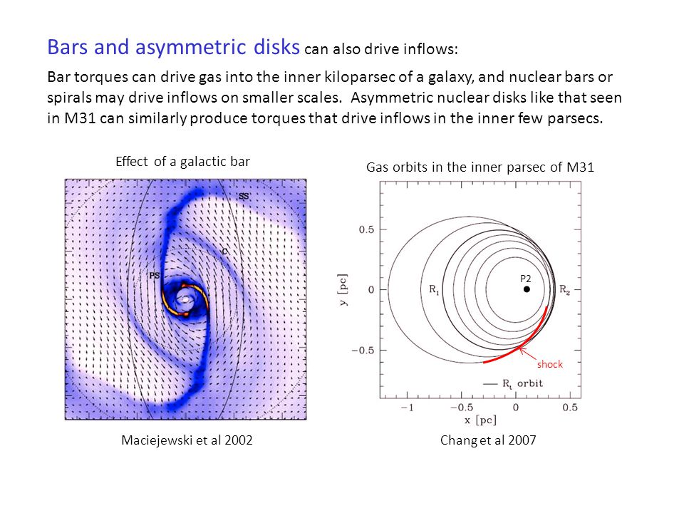 Bars and asymmetric disks can also drive inflows: